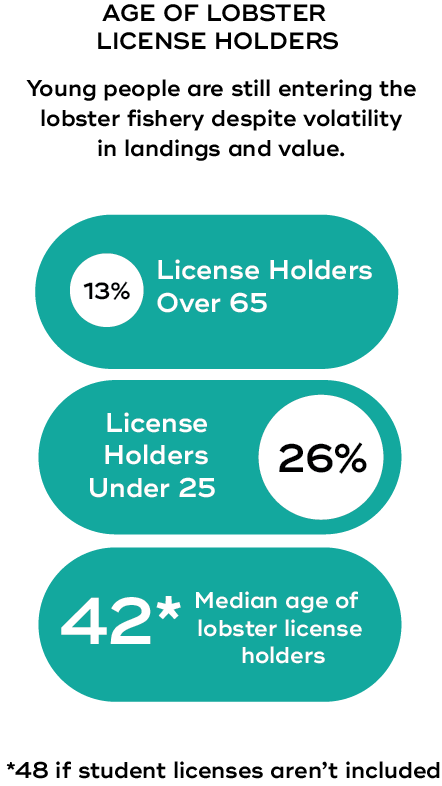 WAYPOINTS - License Holders