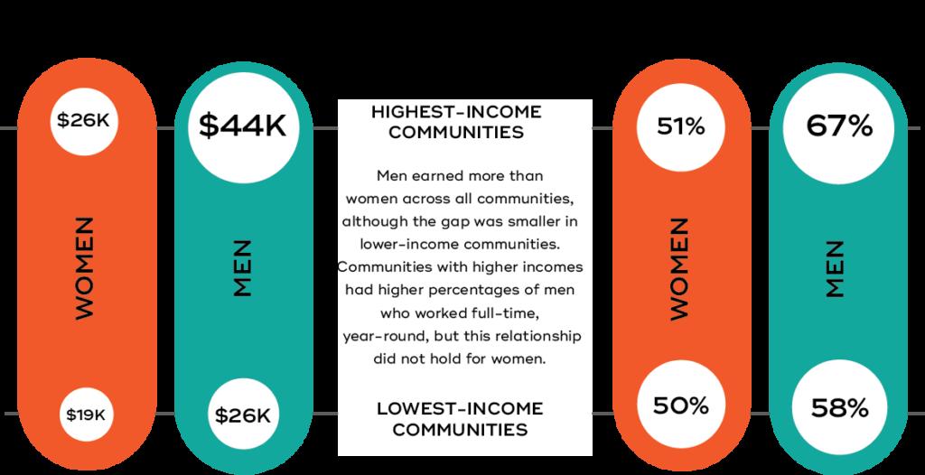 WAYPOINTS - Income Comparison