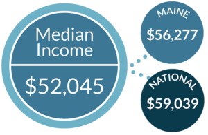 Median Income Vinalhaven