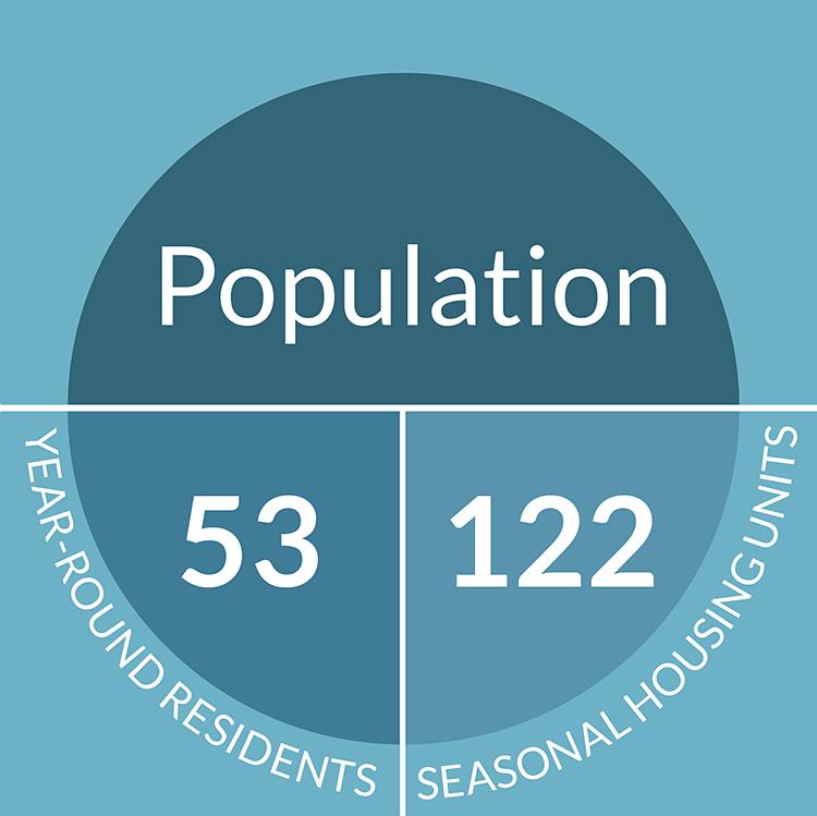 Cliff Island Population