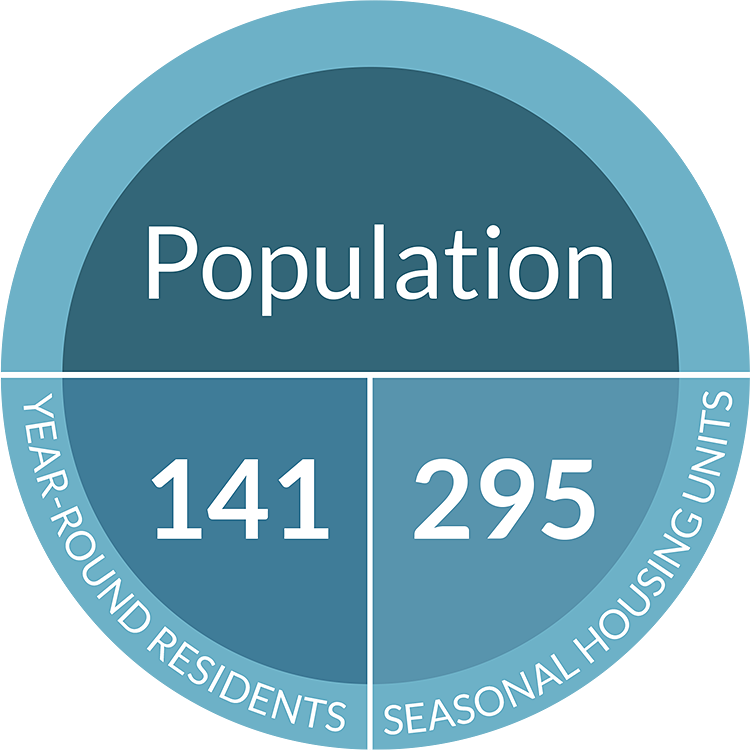 Population Great Cranberry