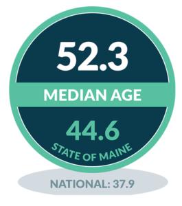 Median Age - Monhegan