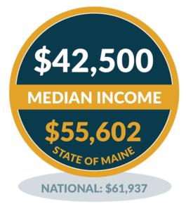 Median Income - Monhegan