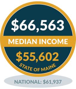 Median Income - Vinalhaven