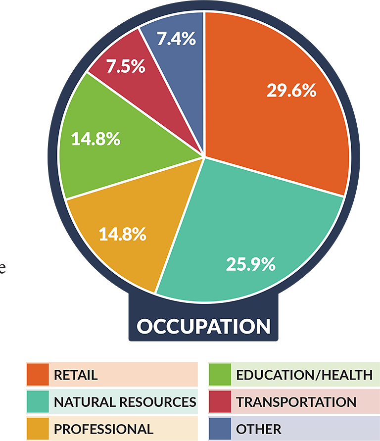 Occupations - Monhegan
