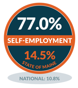 Self Employment - Monhegan