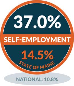 Self-Employment - Cranberry Isles
