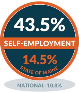 Self Employment - Vinalhaven