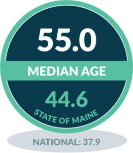 Matinicus - Median Age