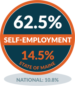 Matinicus - Self-employment