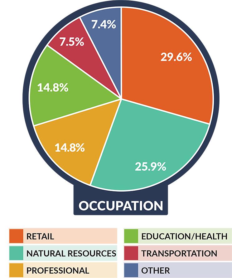 Frenchboro - Occupation