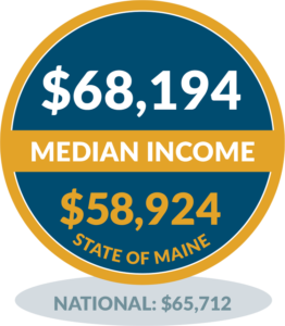 North Haven - Median Income