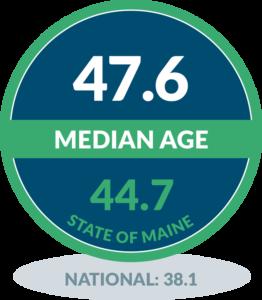 North Haven - Median Age