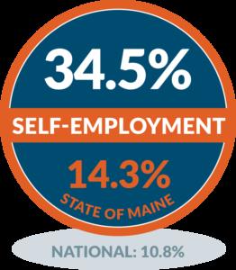 North Haven - Self-employment